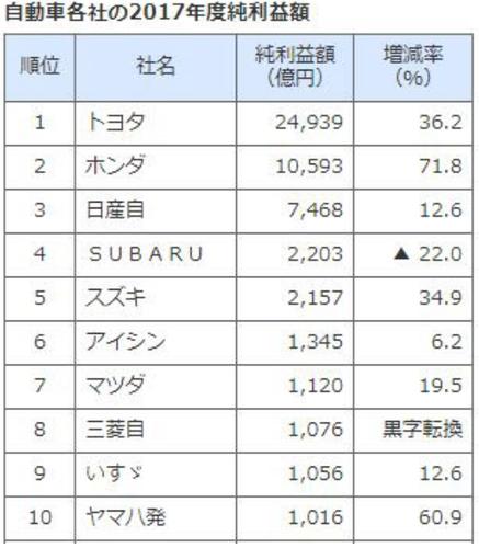 2017年度自動車各社純利益ランキング.png